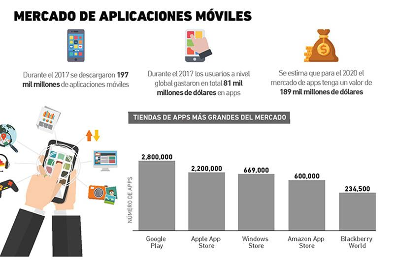 Mercado de apps moviles