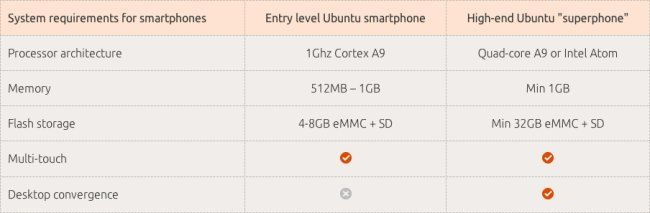 Versiones de Ubuntu Phones OS